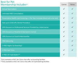 Best for Pet Membership Inclusions